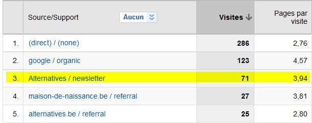 Résultats emailing dans Google Analytics