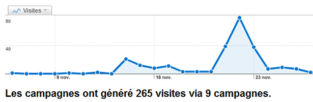 Campagnes d'e-mailing dans Google Analytics