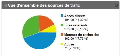 Sources de trafic
