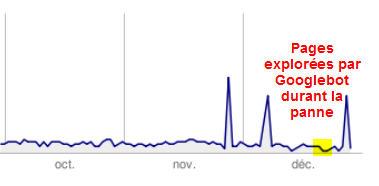 Activité Googlebot durant la panne