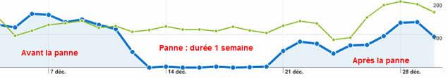 Analytics : site en panne, avant et après