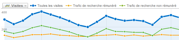 Segments avancés dans Google Analytics