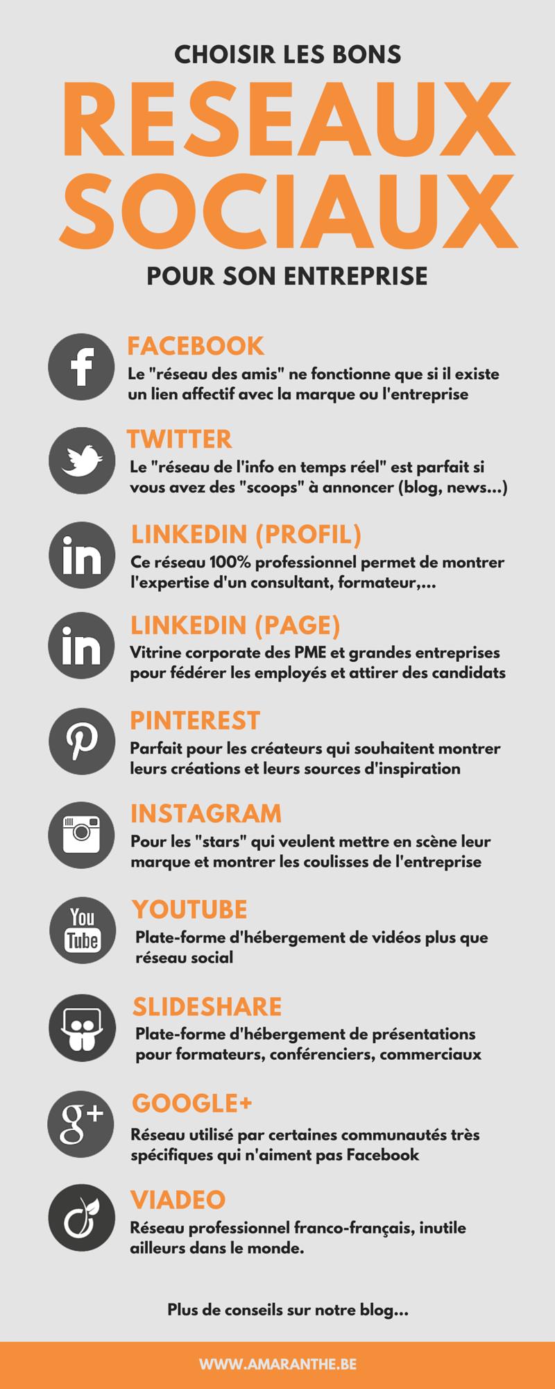 Quels réseaux sociaux choisir pour son entreprise ?